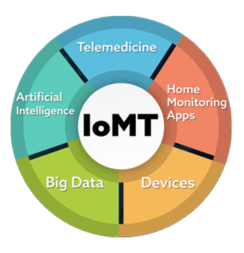 IoMT pie chart